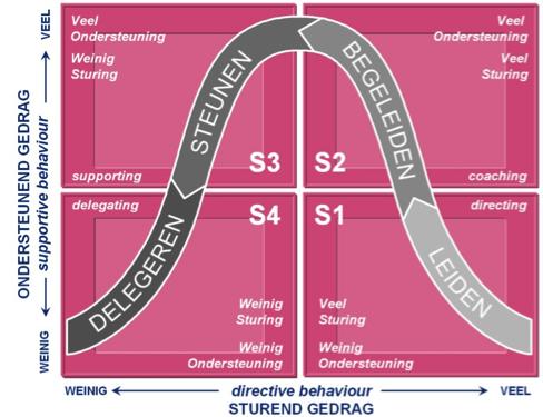 situationeel leiderschap, Nieuwenhuis, M.A., The Art of Management (the-art.nl)