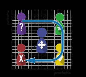 De ontwikkeling van talent door het vlootschouw model met drie assen voor de kwalitatieve analyse bij strategische personeelsplanning