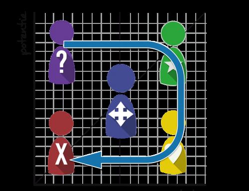 Positie van leiderschap en team ontwikkeling met gebruik van een vlootschouw