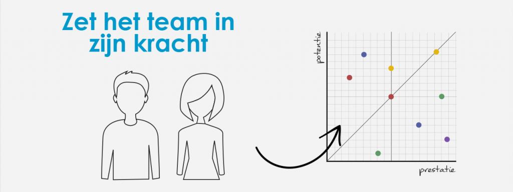 Leiderschap versterken door inzicht in het team