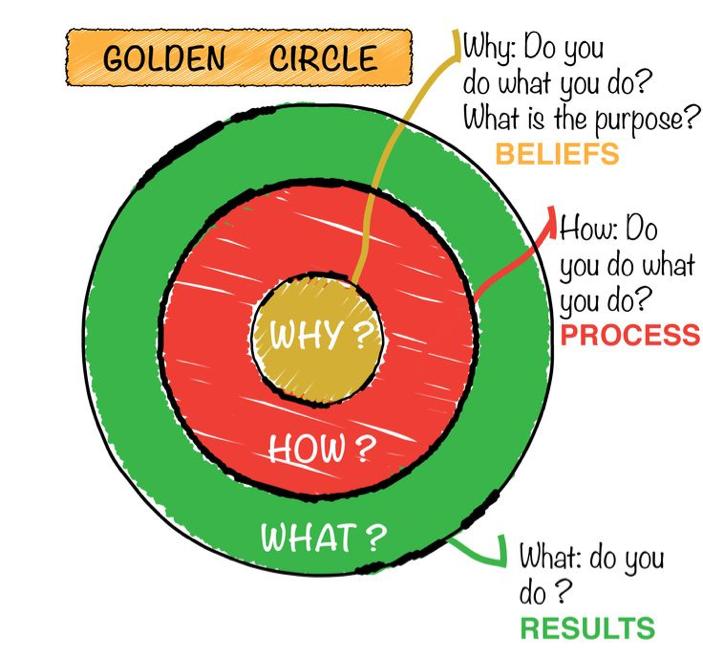 leiderschap vanuit de golden circle