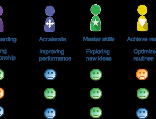 Employee journey, inzicht in succesfactoren voor ontwikkeling en groei