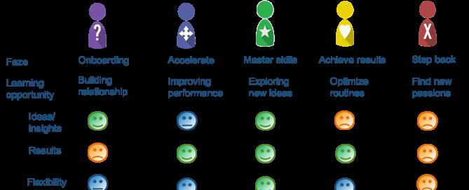succesfactoren uit de Employee journey aanpak
