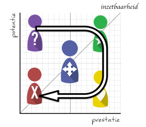 Team navigator rollen