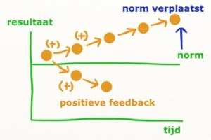 positieve feedback is verplaatsen van de norm