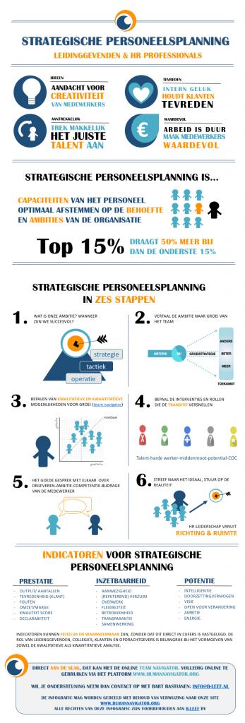 Hoe maak je een strategische personeelsplanning