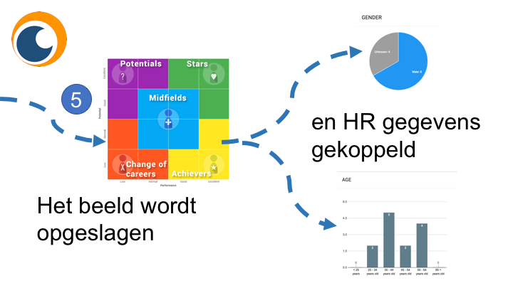 SPP analyse door verbinden van HR data