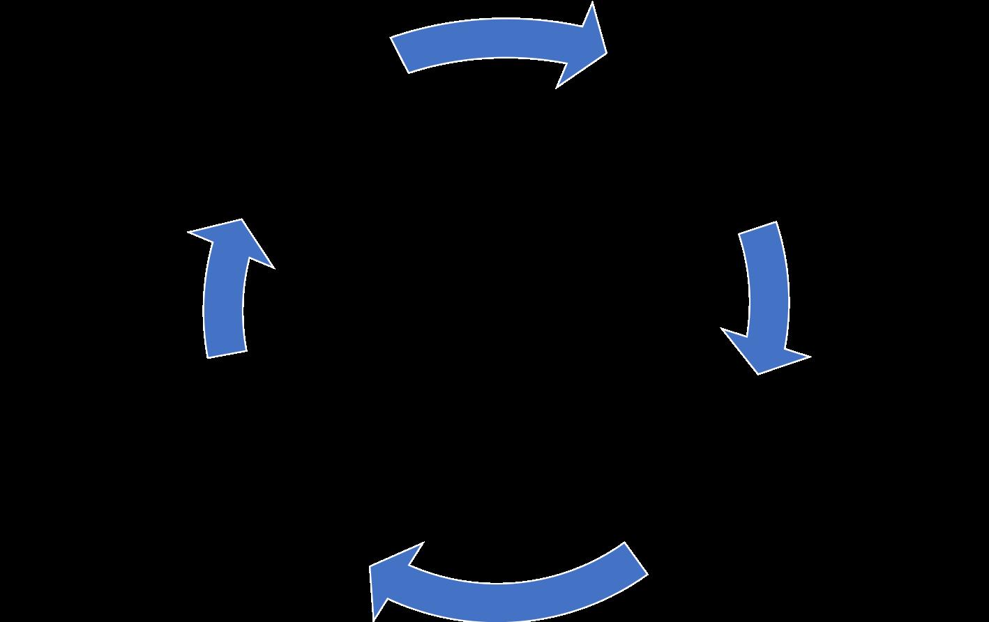 4 stappen cyclus inbedden strategische personeelsplanning aanpak (SPP)