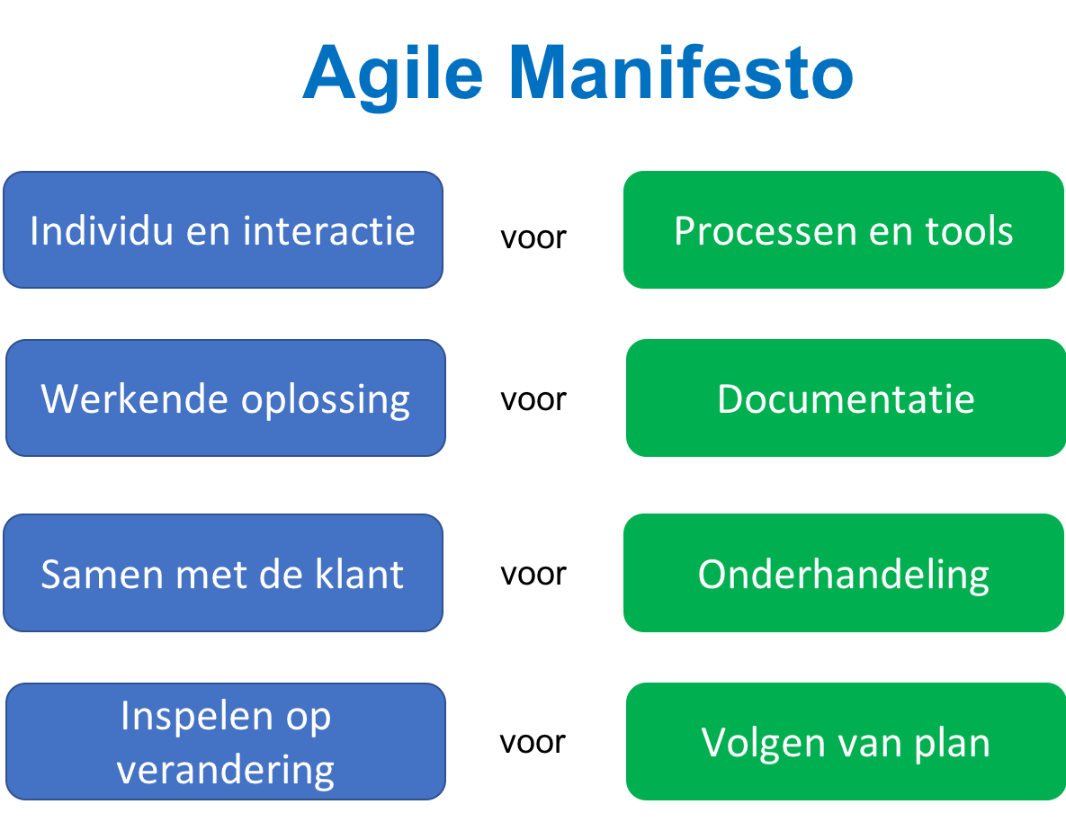Agile Manifesto nederlands