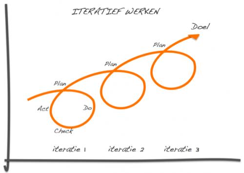 Iteratief werken aan een strategische personeelsplanning aanpak