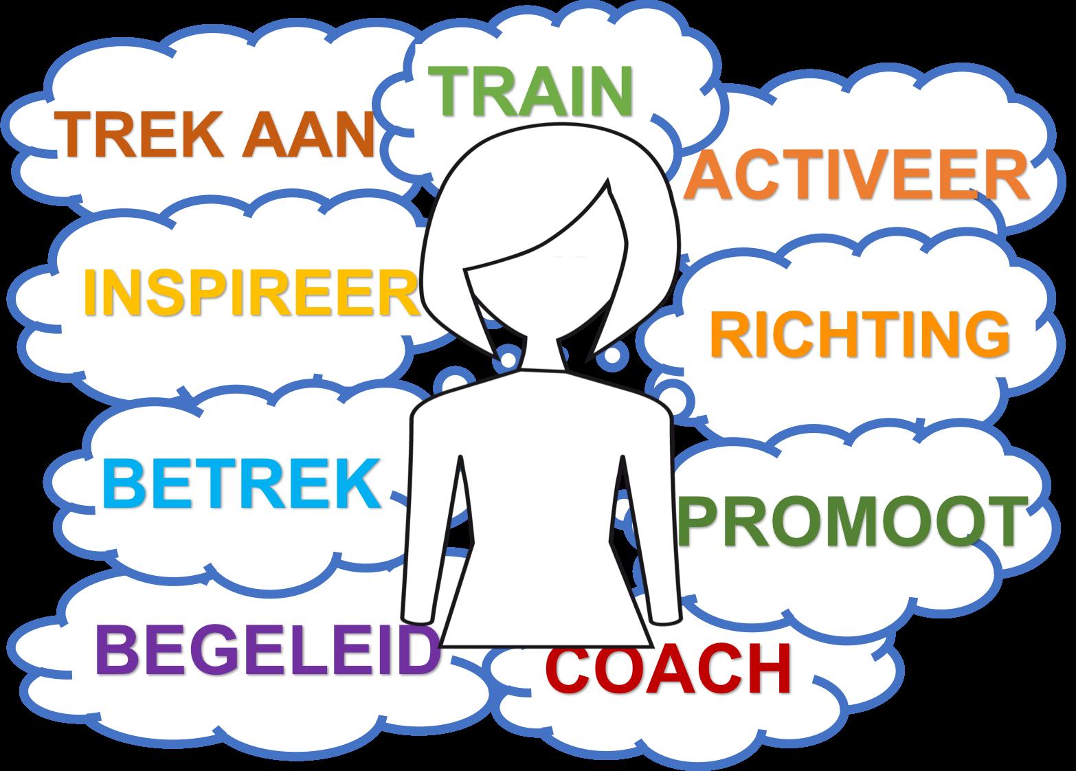 HR interventies vanuit Strategische personeelsplanning aanpak vormgegeven