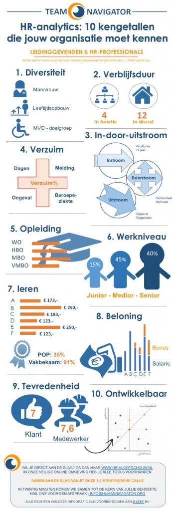 infografic HR analytics kengetallen