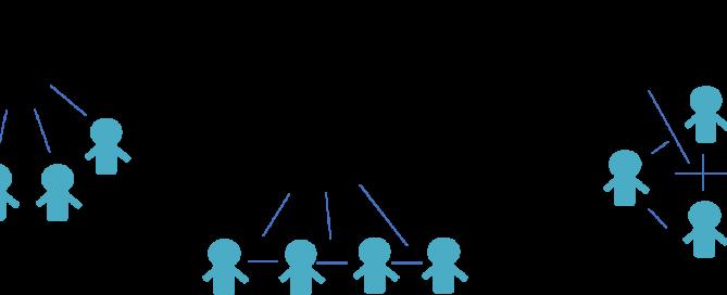 sturen vanuit leiderschap op de juiste vorm van samenwerking